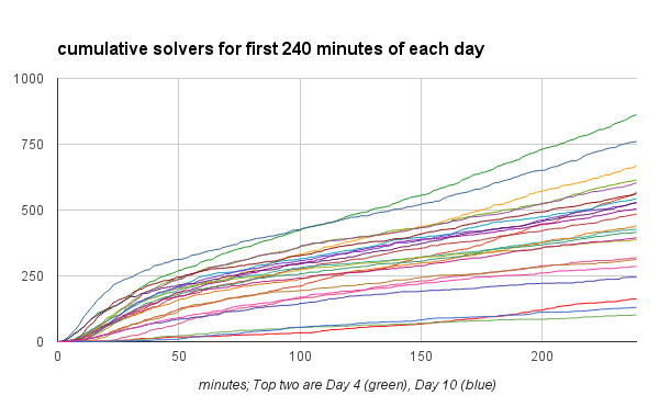cumulative solvers for first 240 minutes of each day