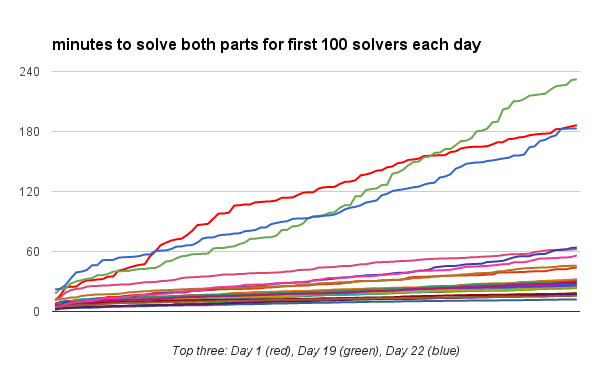 minutes to solve both parts for first 100 solvers each day