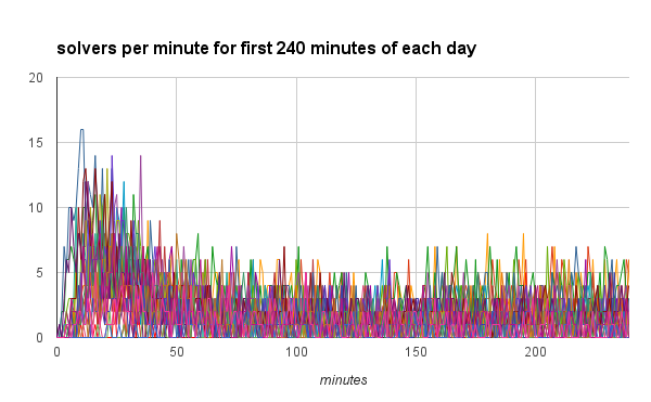 solvers per minute for first 240 minutes of each day