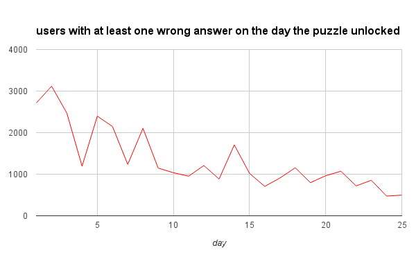 users with at least one wrong answer on the day the puzzle unlocked
